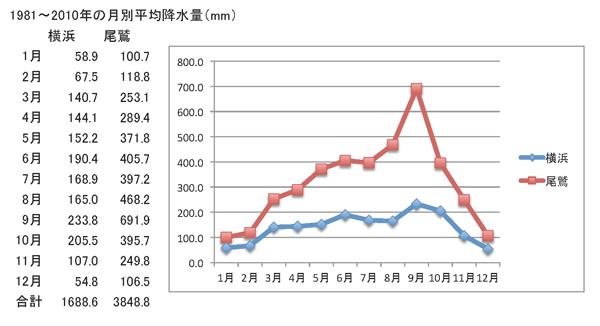 Owase & Yokohama monthly precipitation