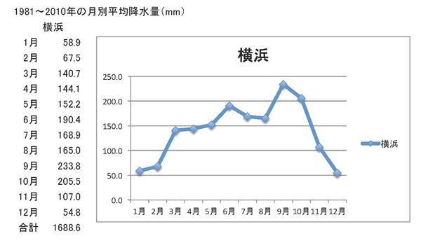 Yokohama mounthly precipitation